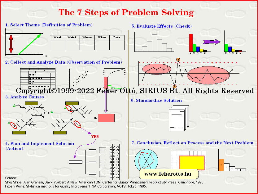 7 Steps To Problem Solving
